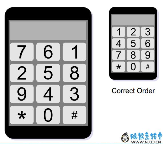 下图是一个打乱数字的手机,那么至少需要做几步任意两个数字互换,才能使它成为右侧正确的顺序呢?